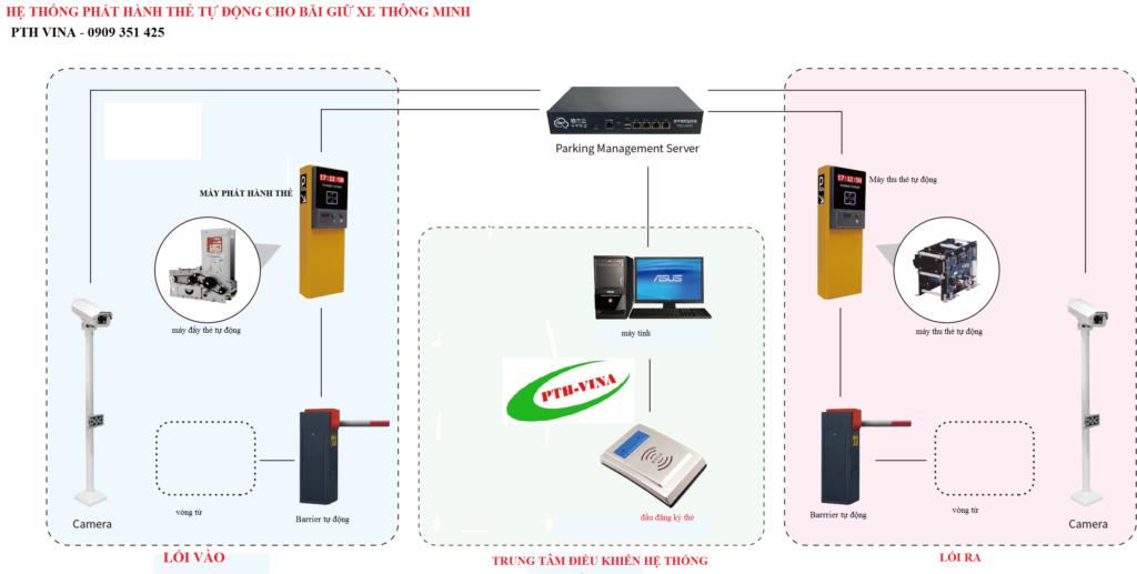 sơ đồ nguyên lý hoạt động của hệ thống phát hành thẻ