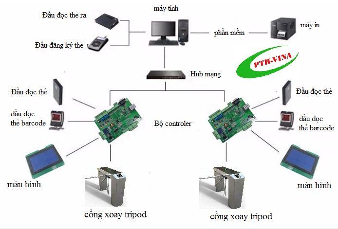 sơ đồ kết nối cổng tripod với hệ thống quản lý rạp phim