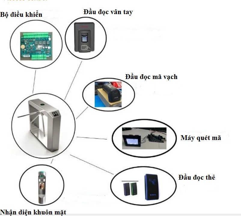 các thiết bị của hệ thống tripod quản lý doanh thu hồ bơi